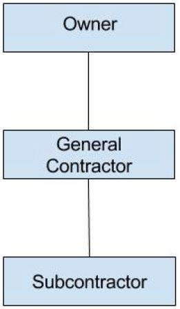 Schematic showing Owner, General Contractor and Subcontractor