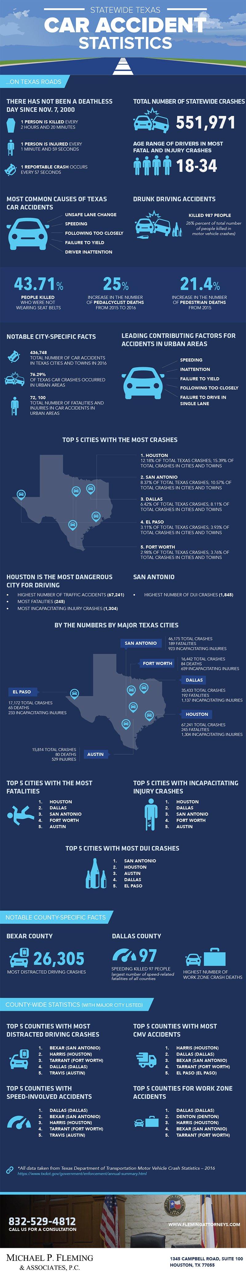 Texas car accident statistics infographic
